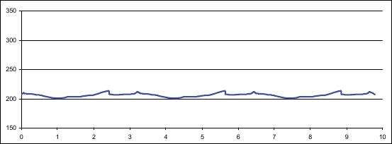 Profil trati
