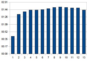 Čas v min/km v jednotlivých kolech