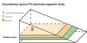 Geometricka_uprava_kapacitni_diody