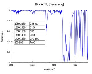 Ukázka spektra s tabulkou