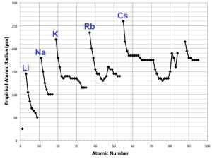 Závislost atomového poloměru na protonovém čísle. Autor: StringTheory11. https://commons.wikimedia.org/wiki/File:Empirical_atomic_radius_trends.png
