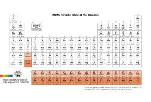 Oficiální periodická tabulka vydaná IUPACem v roce 2016