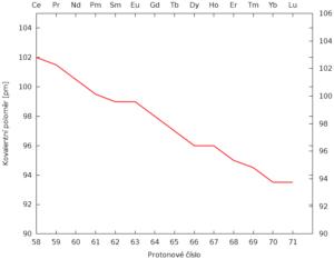Závislost kovalentního poloměru na protonovém čísle lanthanoidů.