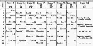Mendělejova tabulka z roku 1871
