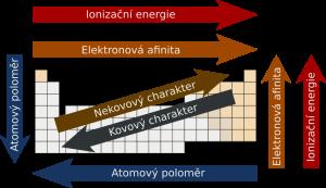 Autor: Mirek2. https://commons.wikimedia.org/wiki/File:Periodicky_zakon.svg