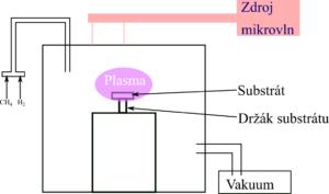 Schéma MPCVD aparatury