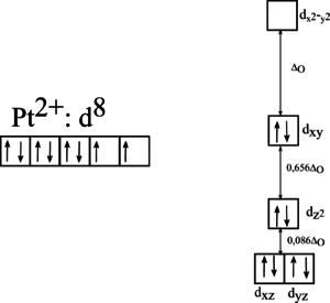 Štěpení orbitalů ve čtvercovém poli