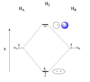 Molekulový diagram molekuly vodíku.