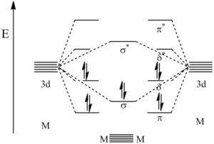 MO diagram paterné vazby