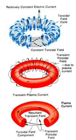 Magnetické pole uvnitř tokamaku
