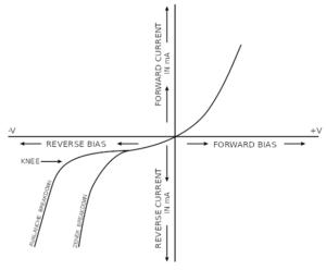VA charakteristika zenerovy diody