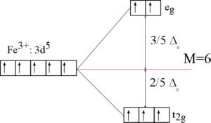 Komplex ve slabém ligandovém poli - vysokospinový komplex